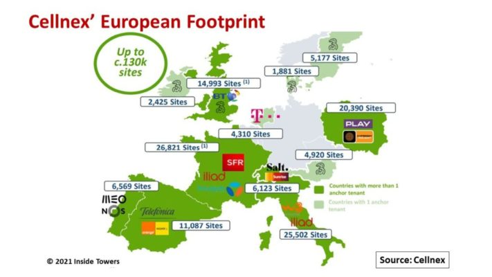 Cellnex Leads European TowerCos | Inside Towers